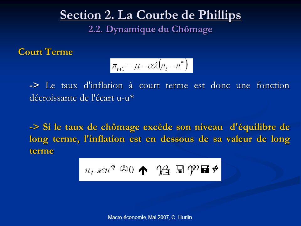 Macro-économie, Mai 2007, C. Hurlin. Section 2. La Courbe de Phillips 2.2. Dynamique du Chômage Court Terme -> Le taux d'inflation à court terme est d