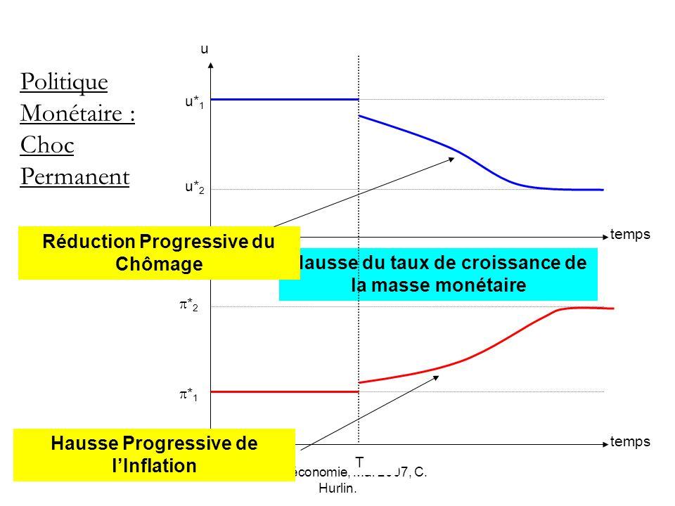 Macro-économie, Mai 2007, C. Hurlin. * 1 * 2 u* 2 u* 1 temps u Politique Monétaire : Choc Permanent Hausse du taux de croissance de la masse monétaire