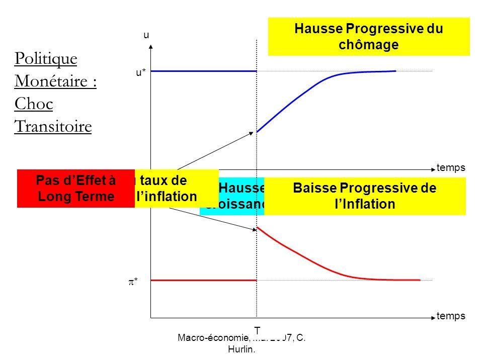 Macro-économie, Mai 2007, C. Hurlin. * u* temps u Politique Monétaire : Choc Transitoire Hausse Transitoire du taux de croissance de la masse monétair