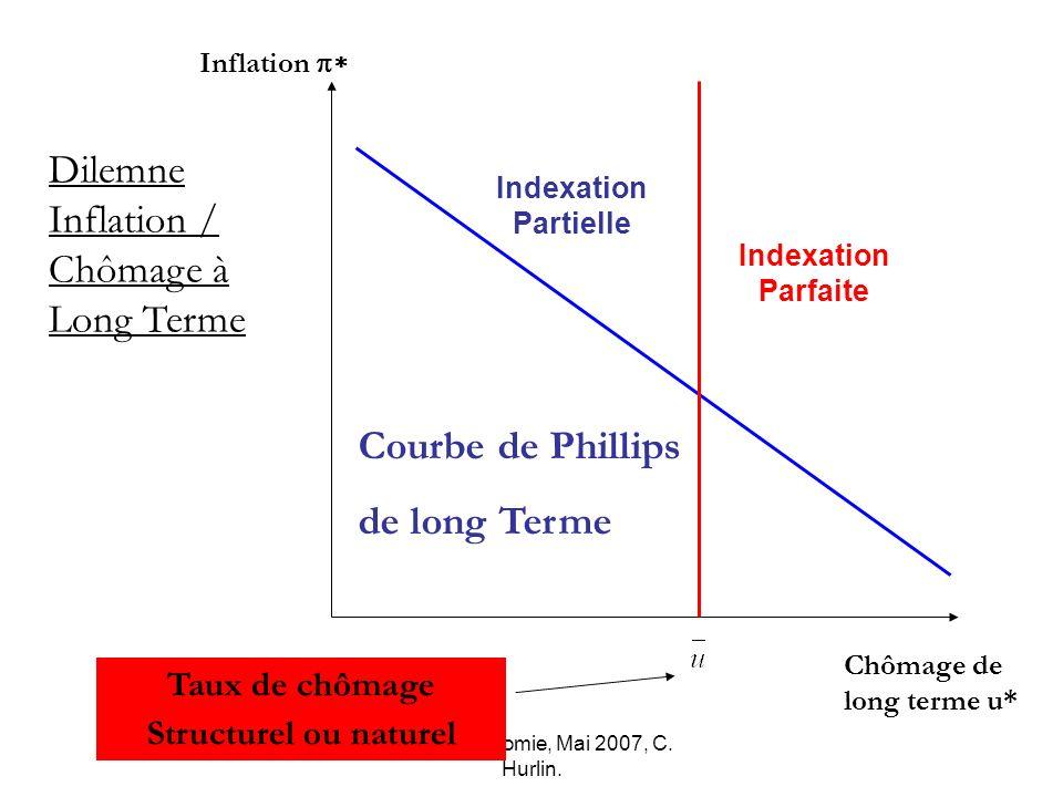 Macro-économie, Mai 2007, C. Hurlin. Inflation Chômage de long terme u* Indexation Partielle Courbe de Phillips de long Terme Dilemne Inflation / Chôm