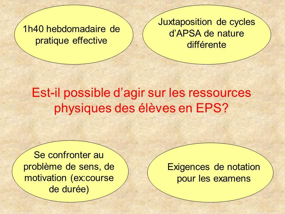 Est-il possible dagir sur les ressources physiques des élèves en EPS? Exigences de notation pour les examens Se confronter au problème de sens, de mot