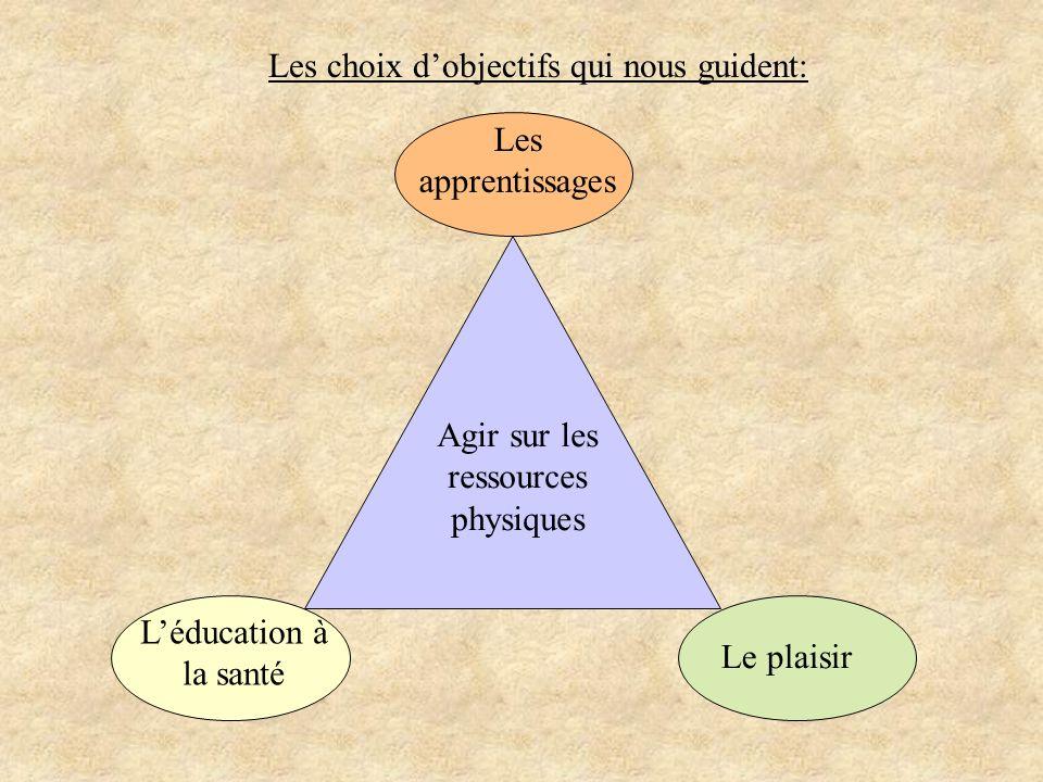 Agir sur les ressources physiques Les apprentissages Léducation à la santé Le plaisir Les choix dobjectifs qui nous guident: