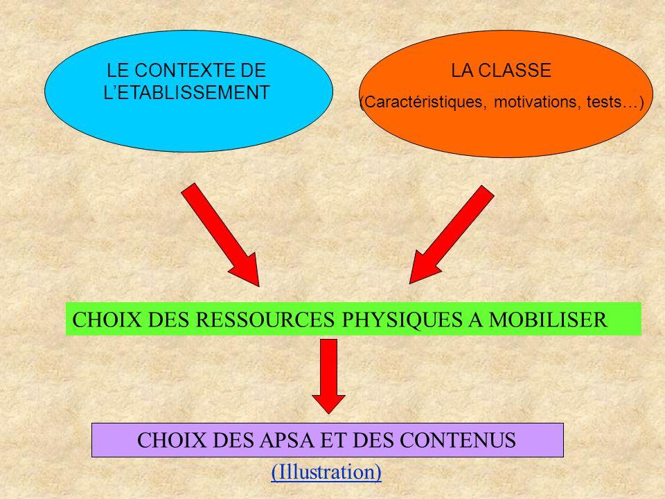 LE CONTEXTE DE LETABLISSEMENT LA CLASSE (Caractéristiques, motivations, tests…) CHOIX DES APSA ET DES CONTENUS CHOIX DES RESSOURCES PHYSIQUES A MOBILI