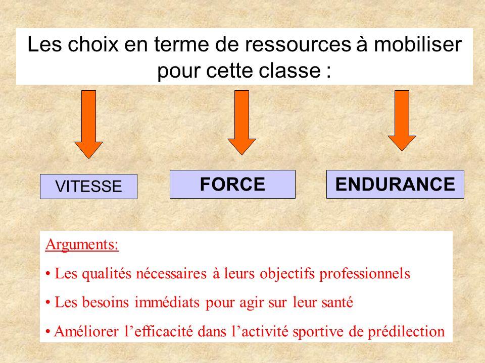 Les choix en terme de ressources à mobiliser pour cette classe : VITESSE FORCEENDURANCE Arguments: Les qualités nécessaires à leurs objectifs professi