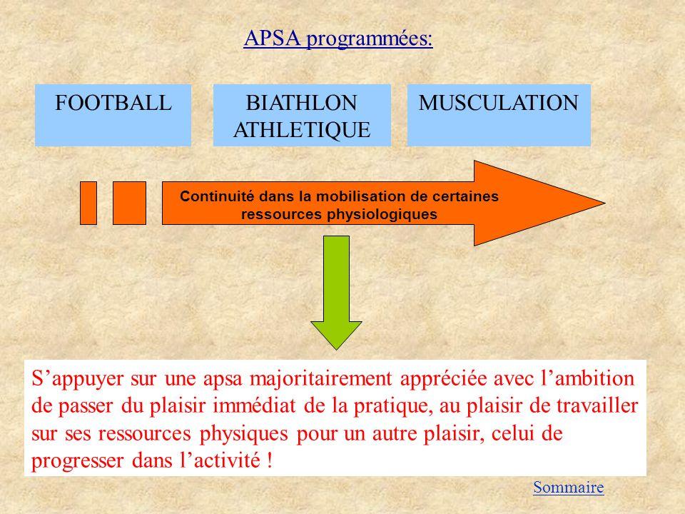 Continuité dans la mobilisation de certaines ressources physiologiques APSA programmées: BIATHLON ATHLETIQUE FOOTBALL Sappuyer sur une apsa majoritair