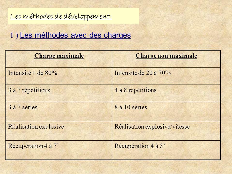 Les méthodes de développement: 1 ) Les méthodes avec des charges Charge maximaleCharge non maximale Intensité + de 80%Intensité de 20 à 70% 3 à 7 répé