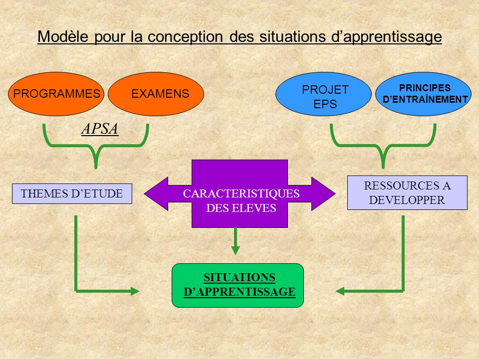 Modèle pour la conception des situations dapprentissage PROGRAMMESEXAMENS PROJET EPS PRINCIPES DENTRAÎNEMENT THEMES DETUDE RESSOURCES A DEVELOPPER CAR