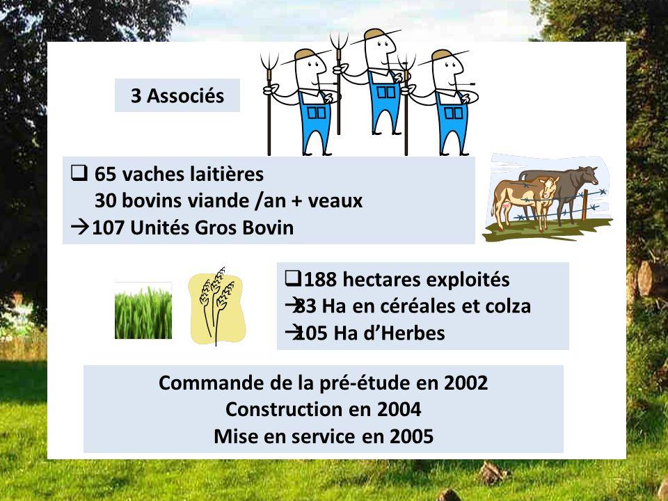 Bilan dune des installations Françaises installation 2 188 hectares exploités 83 Ha en céréales et colza 105 Ha dHerbes 3 Associés Commande de la pré-étude en 2002 Construction en 2004 Mise en service en 2005 65 vaches laitières 30 bovins viande /an + veaux 107 Unités Gros Bovin
