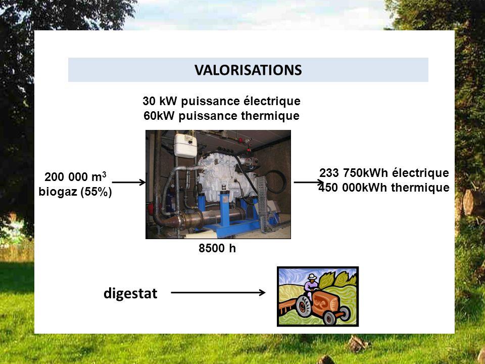 Bilan dune des installations Françaises installation 4 VALORISATIONS digestat 30 kW puissance électrique 60kW puissance thermique 200 000 m 3 biogaz (55%) 233 750kWh électrique 450 000kWh thermique 8500 h