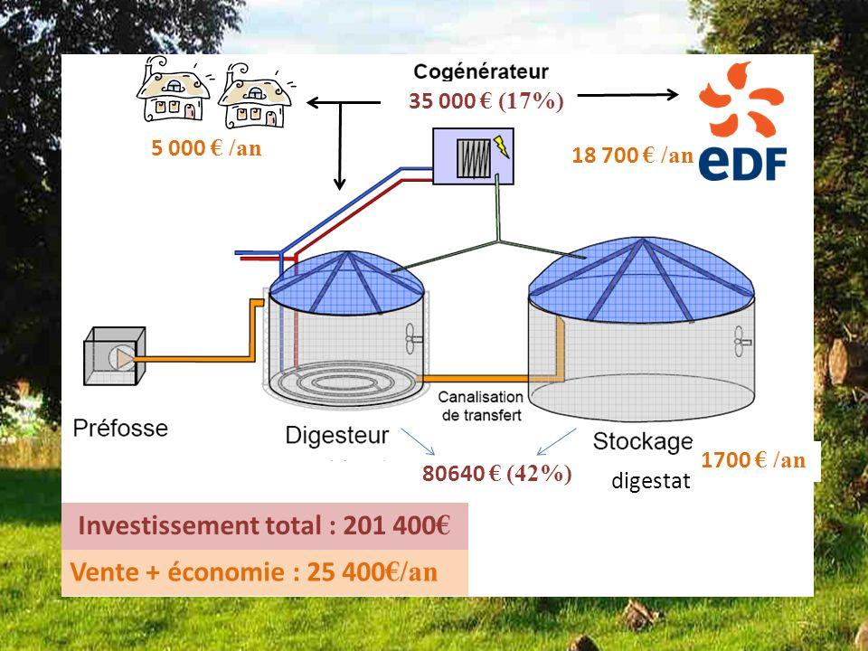 Bilan dune des installations Françaises installation 5 digestat 35 000 (17%) 80640 (42%) Investissement total : 201 400 5 000 /an 18 700 /an 1700 /an Vente + économie : 25 400 /an