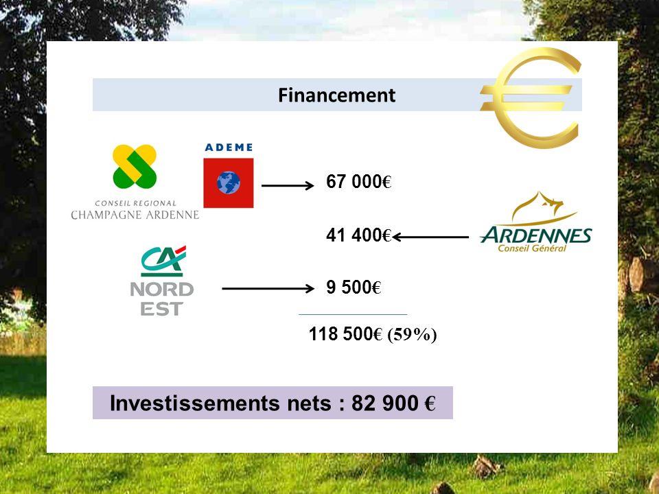 Bilan dune des installations Françaises installation 6 Financement 67 000 41 400 9 500 118 500 (59%) Investissements nets : 82 900