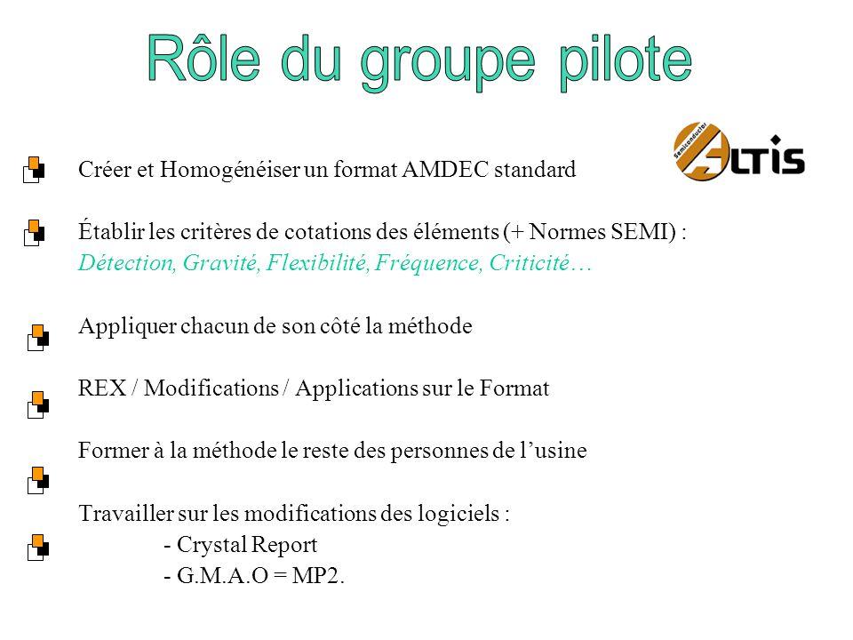 Créer et Homogénéiser un format AMDEC standard Établir les critères de cotations des éléments (+ Normes SEMI) : Détection, Gravité, Flexibilité, Fréquence, Criticité… Appliquer chacun de son côté la méthode REX / Modifications / Applications sur le Format Former à la méthode le reste des personnes de lusine Travailler sur les modifications des logiciels : - Crystal Report - G.M.A.O = MP2.
