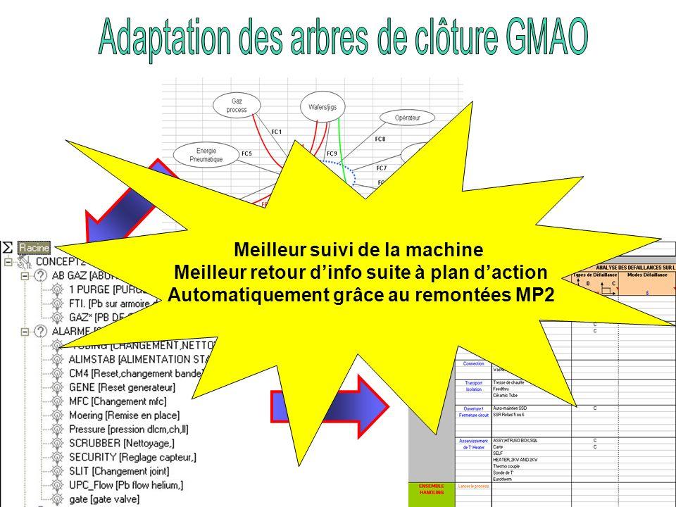 Meilleur suivi de la machine Meilleur retour dinfo suite à plan daction Automatiquement grâce au remontées MP2