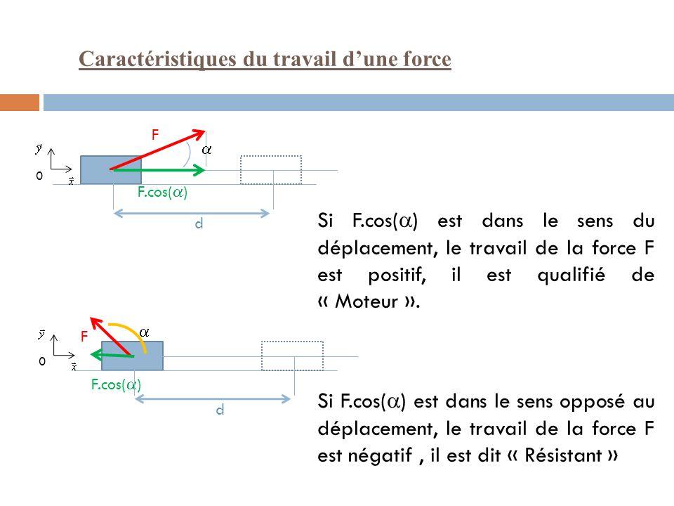 Exemples : Pour un déplacement horizontal L : Quel est le travail de F ? Celui de P ?