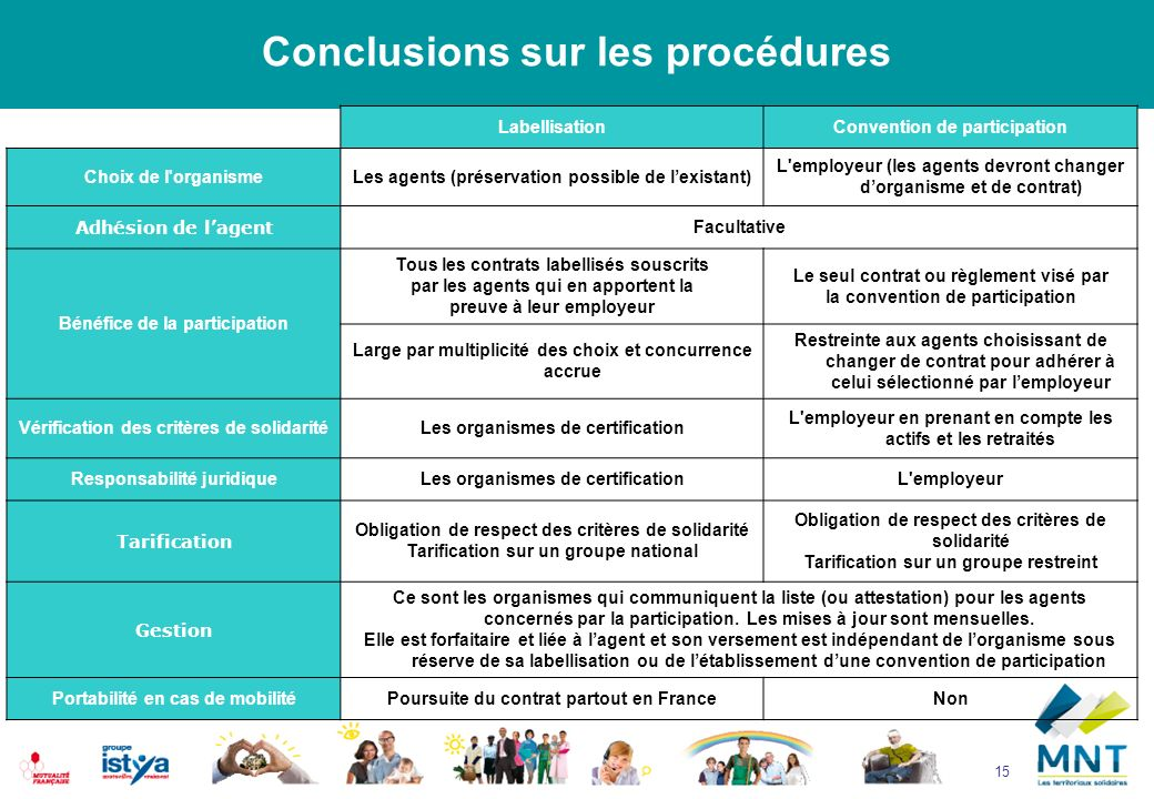 15 Conclusions sur les procédures LabellisationConvention de participation Choix de l'organismeLes agents (préservation possible de lexistant) L'emplo