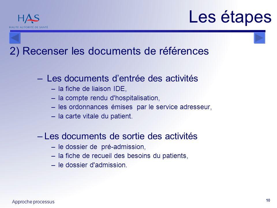 Approche processus 10 2) Recenser les documents de références – Les documents dentrée des activités –la fiche de liaison IDE, –la compte rendu d'hospi