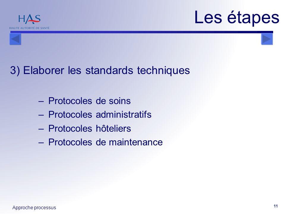 Approche processus 11 3) Elaborer les standards techniques – Protocoles de soins – Protocoles administratifs – Protocoles hôteliers – Protocoles de ma