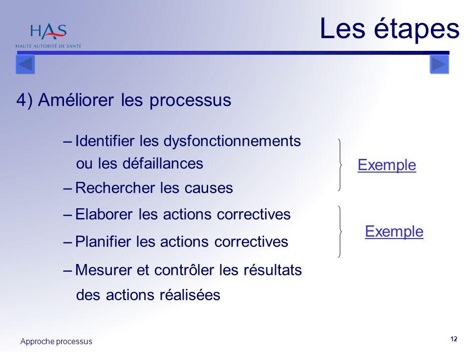 Approche processus 12 4) Améliorer les processus –Identifier les dysfonctionnements ou les défaillances –Rechercher les causes –Elaborer les actions c