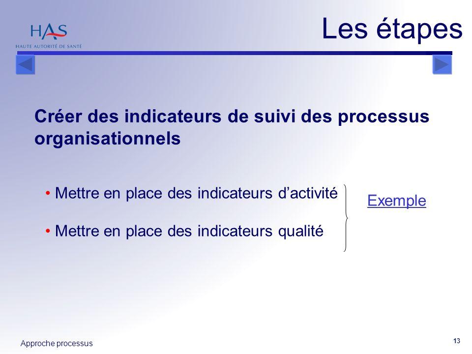 Approche processus 13 Créer des indicateurs de suivi des processus organisationnels Les étapes Mettre en place des indicateurs dactivité Mettre en pla