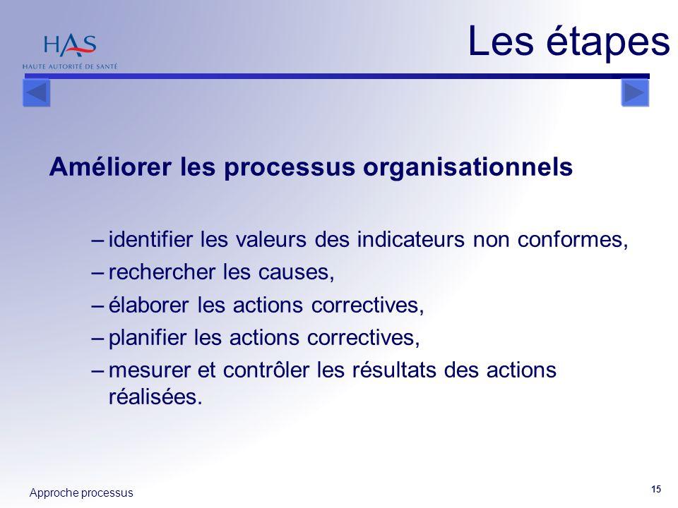 Approche processus 15 Améliorer les processus organisationnels –identifier les valeurs des indicateurs non conformes, –rechercher les causes, –élabore