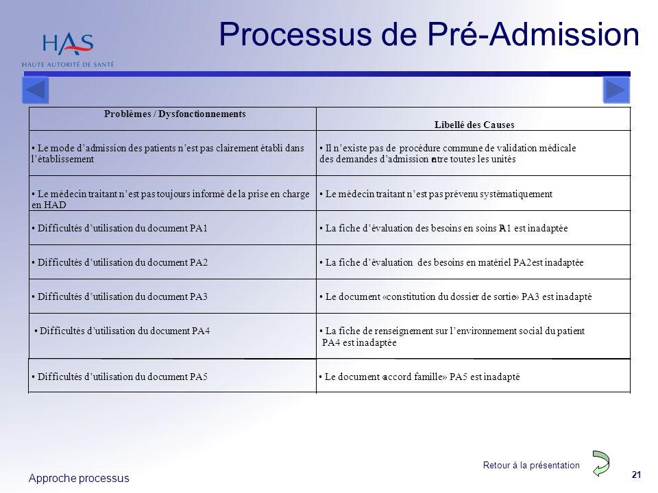 Approche processus 21 Difficultés dutilisation du document PA5 Le document « accord famille » PA5 est inadapté Retour à la présentation Processus de P