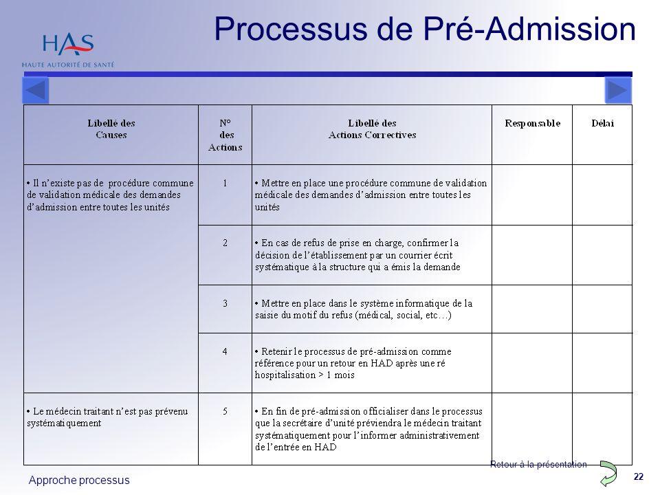 Approche processus 22 Processus de Pré-Admission Retour à la présentation