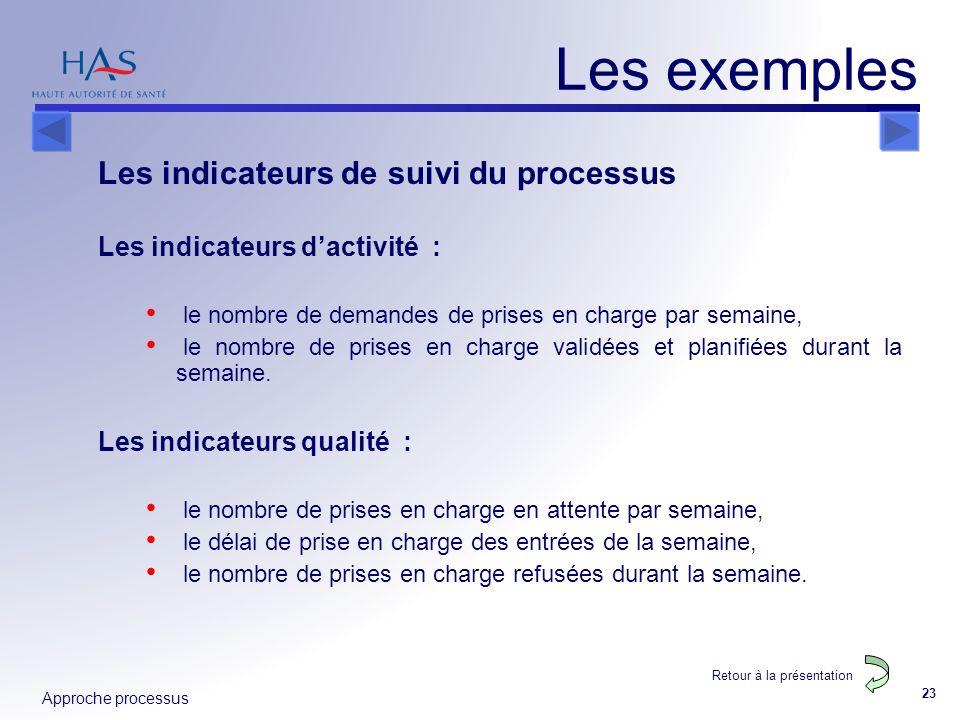 Approche processus 23 Les exemples Les indicateurs de suivi du processus Les indicateurs dactivité : le nombre de demandes de prises en charge par sem