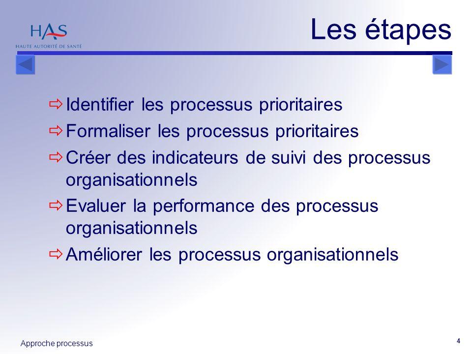 Approche processus 4 Les étapes Identifier les processus prioritaires Formaliser les processus prioritaires Créer des indicateurs de suivi des process