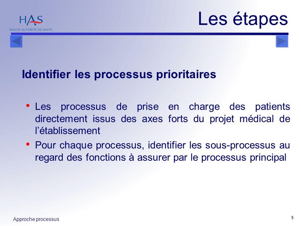 Approche processus 5 Identifier les processus prioritaires Les processus de prise en charge des patients directement issus des axes forts du projet mé