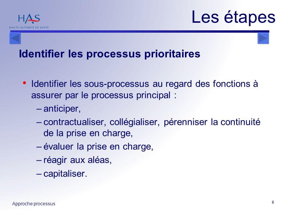 Approche processus 6 Identifier les processus prioritaires Identifier les sous-processus au regard des fonctions à assurer par le processus principal