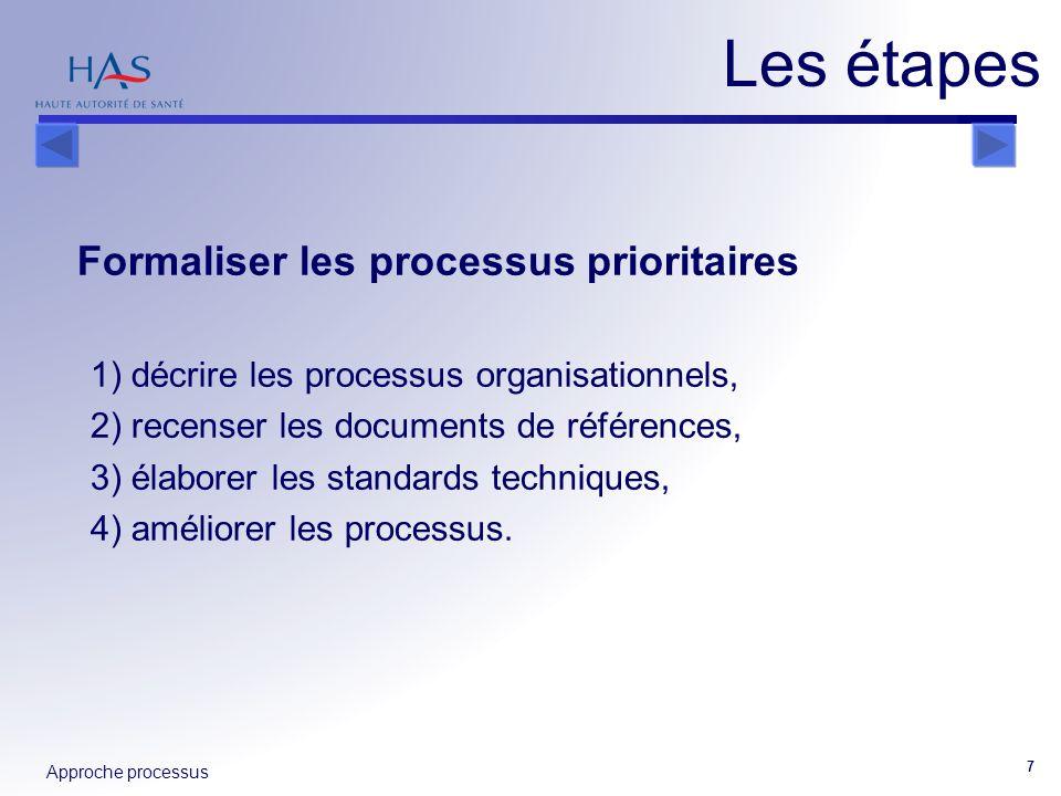 Approche processus 7 Formaliser les processus prioritaires 1) décrire les processus organisationnels, 2) recenser les documents de références, 3) élab