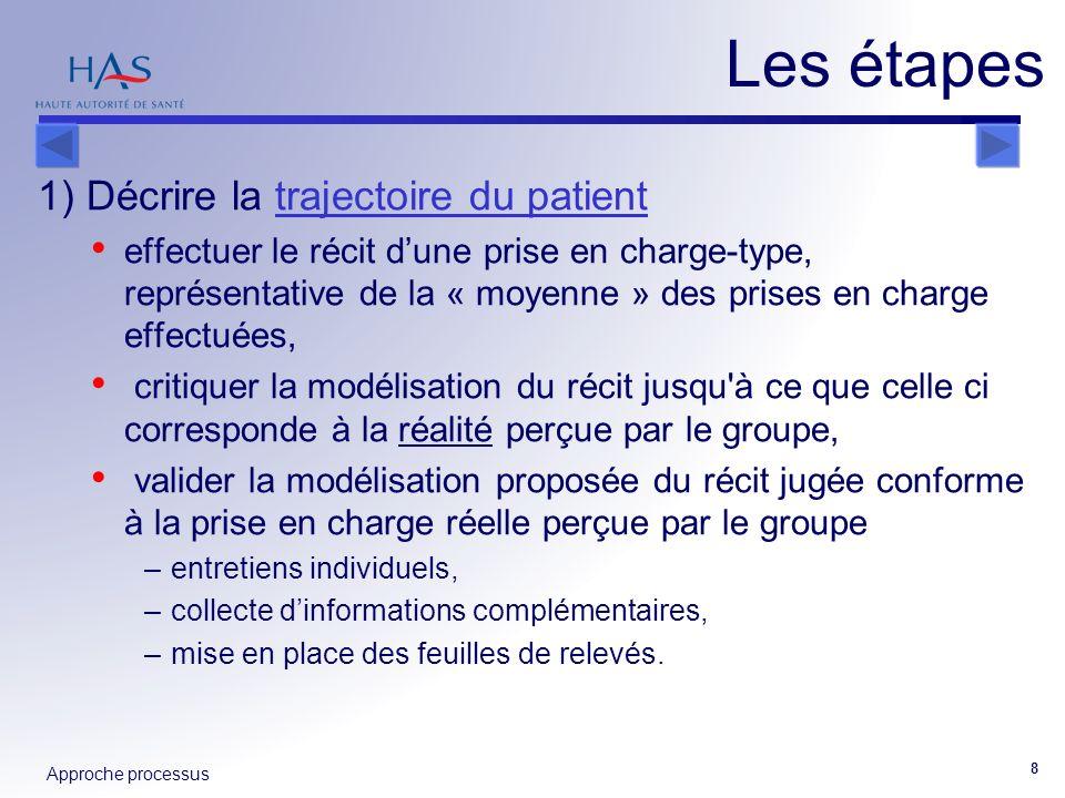 Approche processus 8 1) Décrire la trajectoire du patienttrajectoire du patient effectuer le récit dune prise en charge-type, représentative de la « m