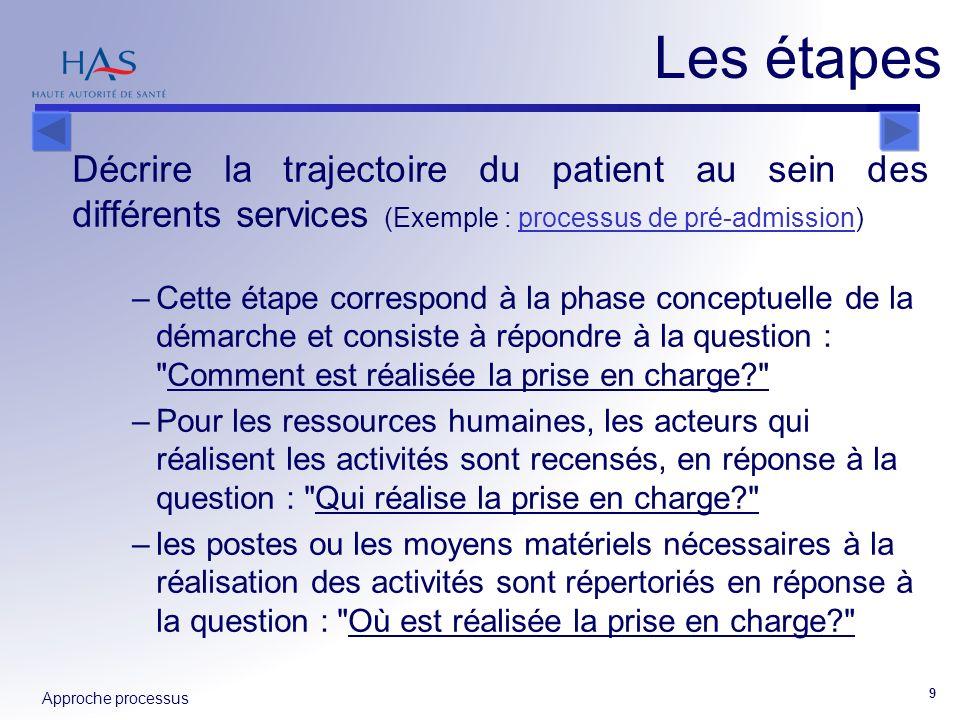 Approche processus 9 Décrire la trajectoire du patient au sein des différents services (Exemple : processus de pré-admission)processus de pré-admissio