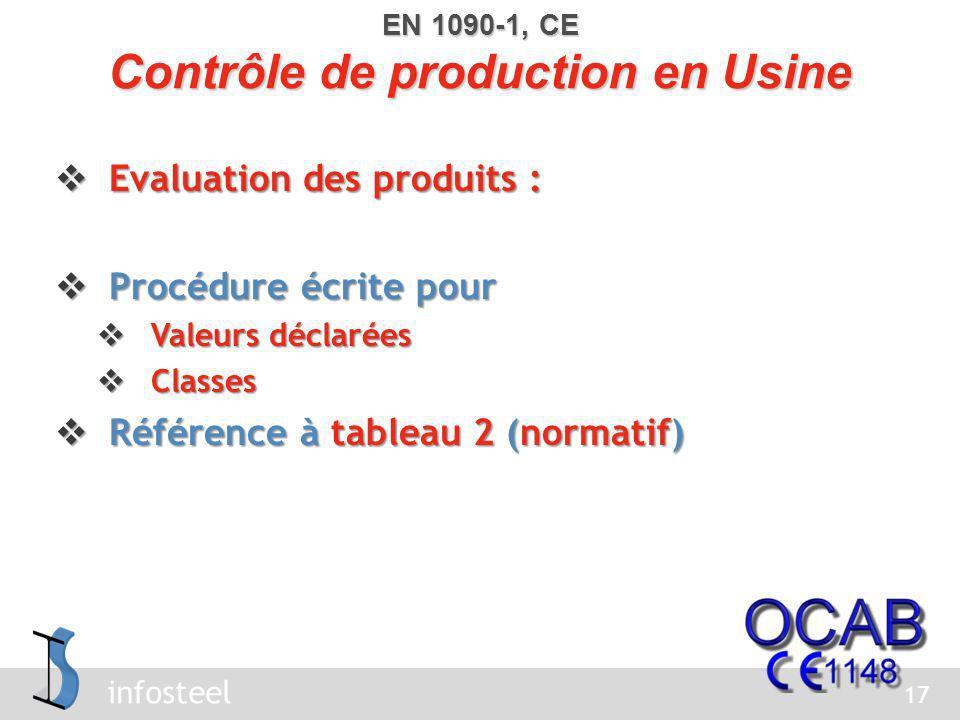 infosteel Produits non-conformes : Produits non-conformes : Procédure écrite Procédure écrite Que faire avec les produits non-conformes .