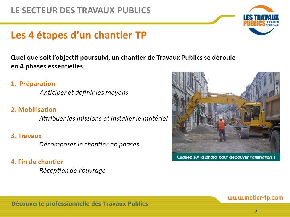 LE SECTEUR DES TRAVAUX PUBLICS Les 4 étapes dun chantier TP Quel que soit lobjectif poursuivi, un chantier de Travaux Publics se déroule en 4 phases essentielles : 1.Préparation Anticiper et définir les moyens 2.