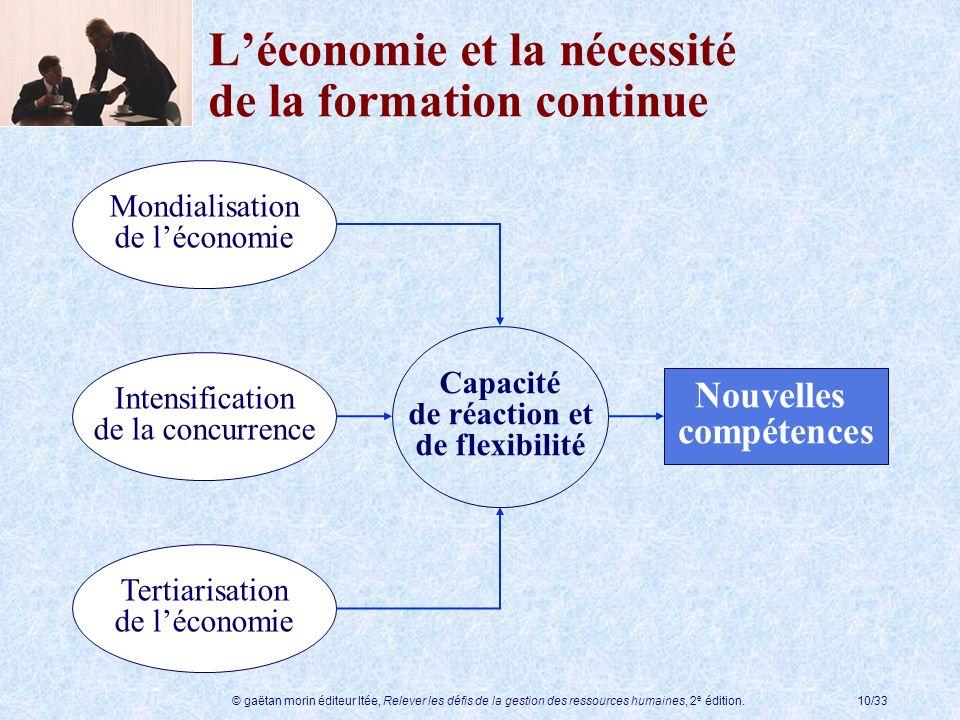 © gaëtan morin éditeur ltée, Relever les défis de la gestion des ressources humaines, 2 e édition.10/33 Intensification de la concurrence Mondialisati