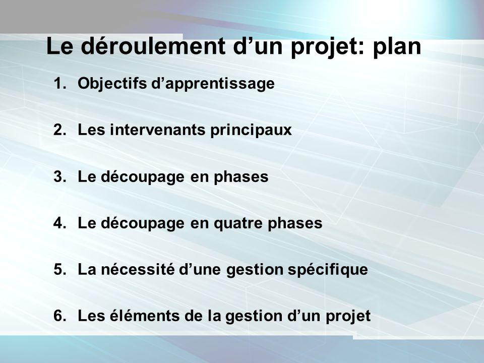 2 Le déroulement dun projet: plan 1.Objectifs dapprentissage 2.Les intervenants principaux 3.Le découpage en phases 4.Le découpage en quatre phases 5.La nécessité dune gestion spécifique 6.Les éléments de la gestion dun projet