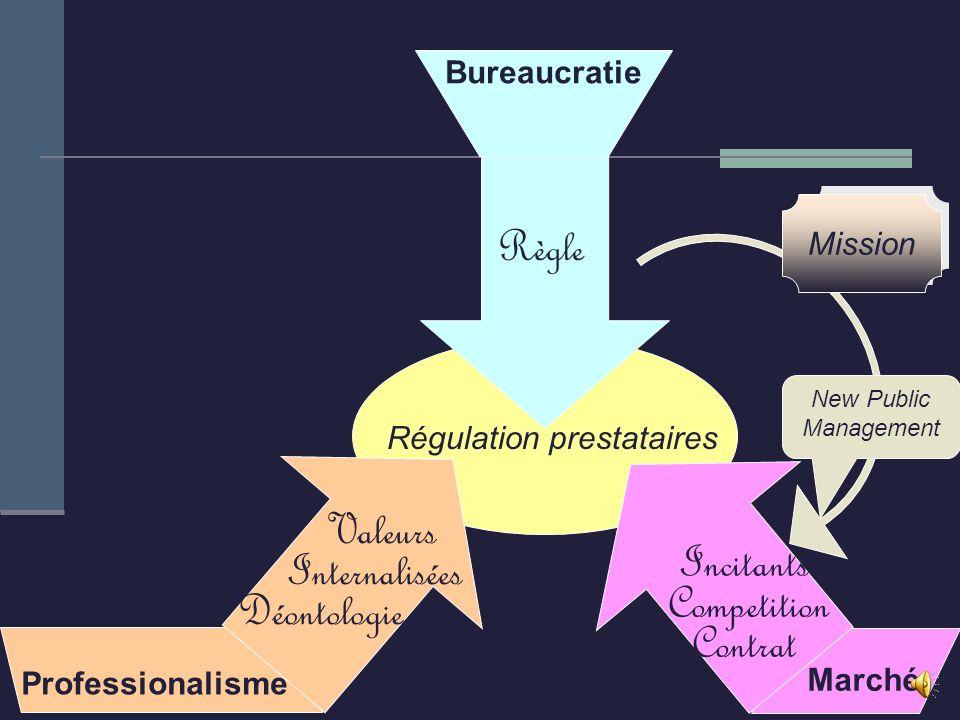 Quelles stratégies pour sortir des contraintes bureaucratiques ? Saturation par les projets ? Institutionnalisation bureaucratique de la démarche qual