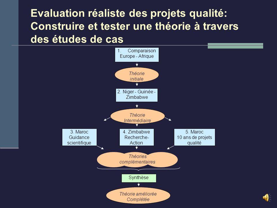 Intervention Outcome + Contexte Outcome - Mécanisme Théorie=CMO Lévaluation réaliste: Une méthode pour étudier des interactions dans des systèmes comp