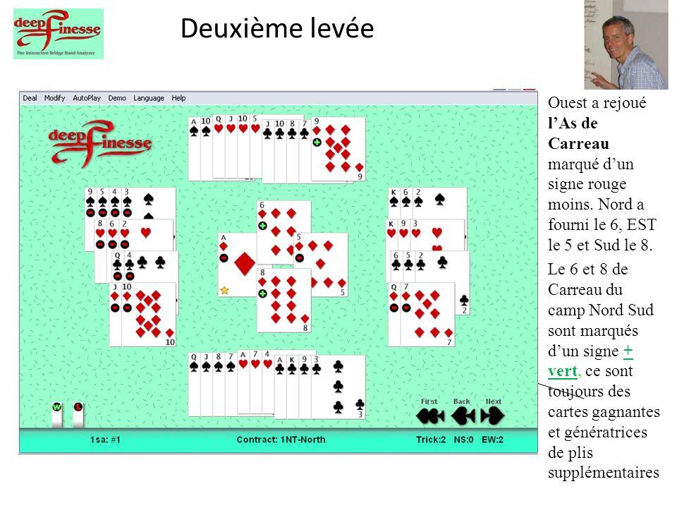 Deuxième levée Ouest a rejoué lAs de Carreau marqué dun signe rouge moins. Nord a fourni le 6, EST le 5 et Sud le 8. Le 6 et 8 de Carreau du camp Nord