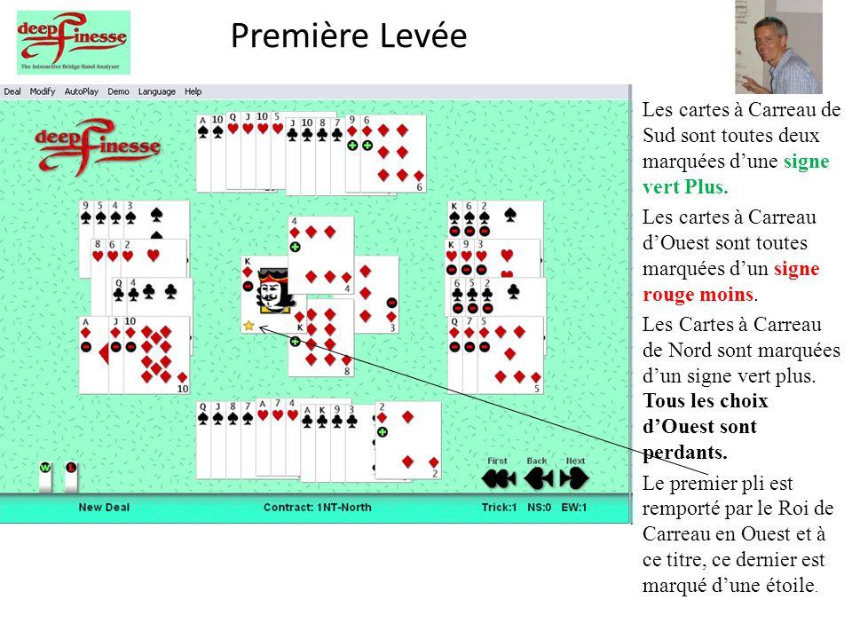 Première Levée Les cartes à Carreau de Sud sont toutes deux marquées dune signe vert Plus.