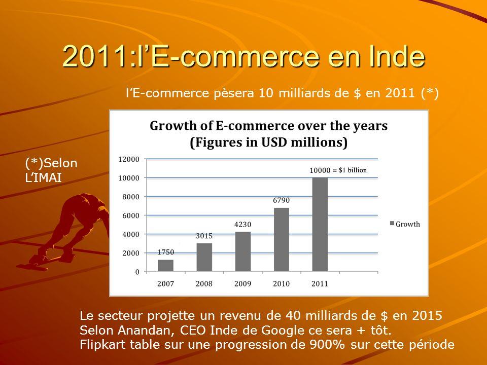 2011:lE-commerce en Inde lE-commerce pèsera 10 milliards de $ en 2011 (*) Le secteur projette un revenu de 40 milliards de $ en 2015 Selon Anandan, CEO Inde de Google ce sera + tôt.