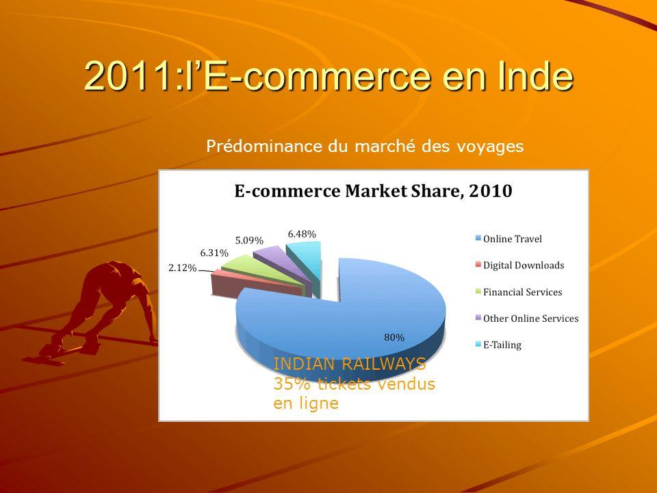 2011:lE-commerce en Inde Prédominance du marché des voyages INDIAN RAILWAYS 35% tickets vendus en ligne
