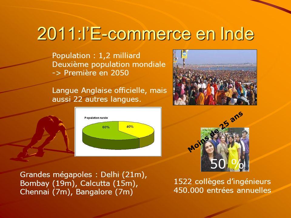 2011:lE-commerce en Inde Population : 1,2 milliard Deuxième population mondiale -> Première en 2050 Langue Anglaise officielle, mais aussi 22 autres langues.