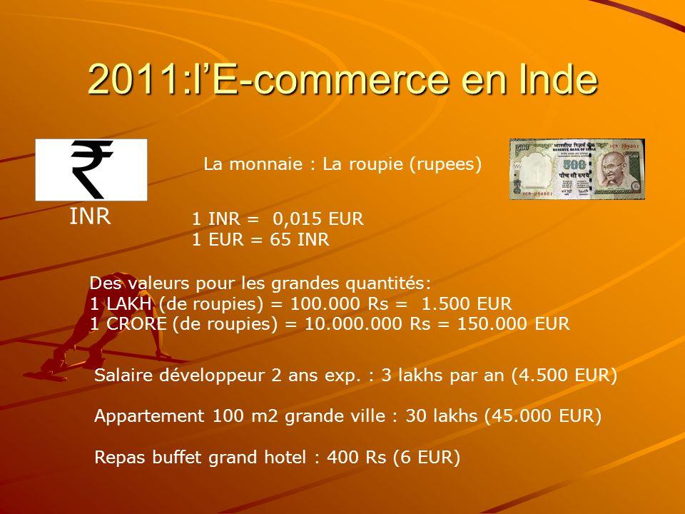 2011:lE-commerce en Inde La monnaie : La roupie (rupees) INR 1 INR = 0,015 EUR 1 EUR = 65 INR Des valeurs pour les grandes quantités: 1 LAKH (de roupies) = 100.000 Rs = 1.500 EUR 1 CRORE (de roupies) = 10.000.000 Rs = 150.000 EUR Salaire développeur 2 ans exp.