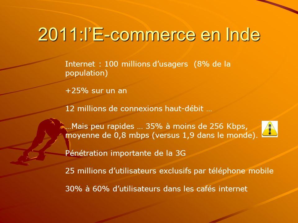 2011:lE-commerce en Inde Internet : 100 millions dusagers (8% de la population) +25% sur un an 12 millions de connexions haut-débit … …Mais peu rapides … 35% à moins de 256 Kbps, moyenne de 0,8 mbps (versus 1,9 dans le monde).