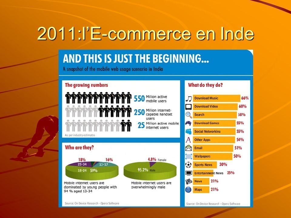 2011:lE-commerce en Inde