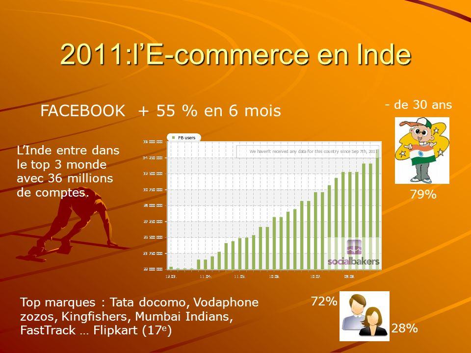 FACEBOOK + 55 % en 6 mois LInde entre dans le top 3 monde avec 36 millions de comptes.