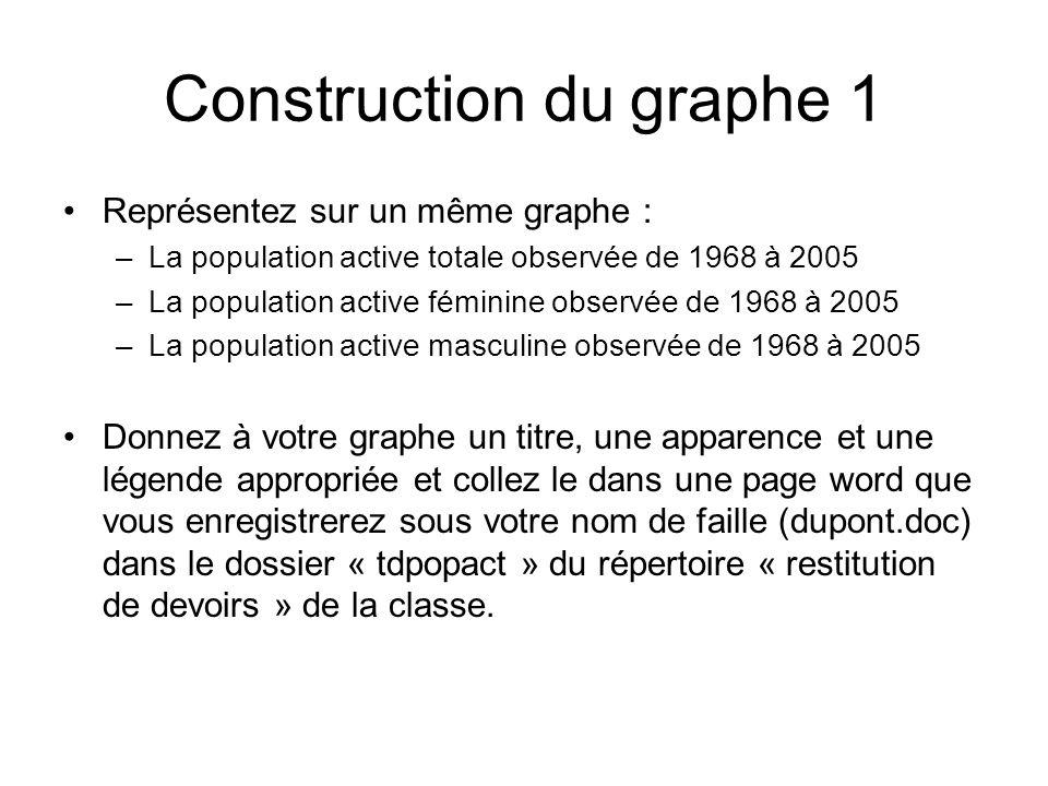 3. Les évolutions de la population active a.La féminisation de la population active (corrigé du TD, question 1) b.Lévolution de la structure par âge