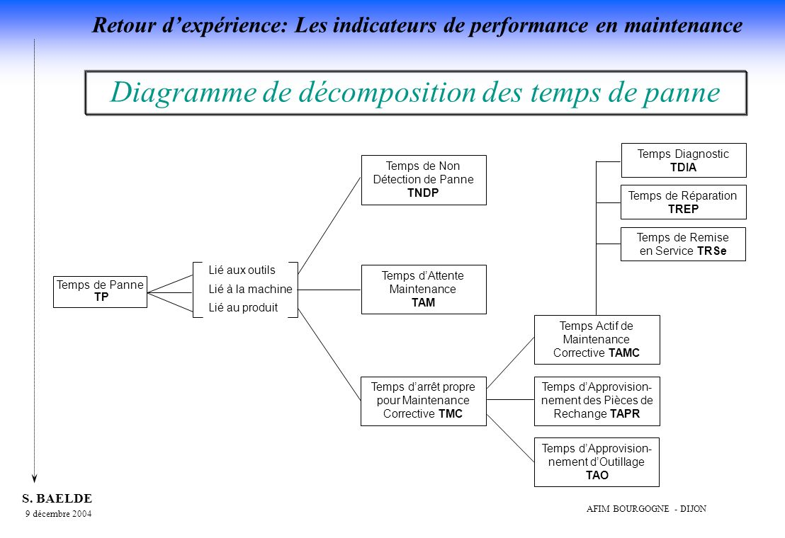 Retour dexpérience: Les indicateurs de performance en maintenance 9 décembre 2004 S.